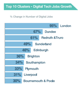 Top 10 clusters in the tech nation report 2017